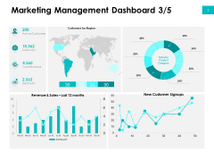 Effectivity Associated To Target Market Marketing Management Dashboard Region Ppt Icon Objects PDF