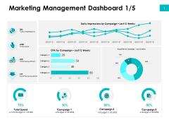 Effectivity Associated To Target Market Marketing Management Dashboard Spend Ppt Portfolio Structure PDF