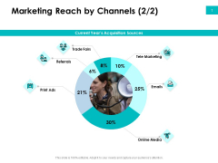 Effectivity Associated To Target Market Marketing Reach By Channels Trade Ppt Background Designs PDF