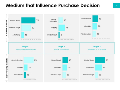 Effectivity Associated To Target Market Medium That Influence Purchase Decision Ppt Pictures Maker PDF