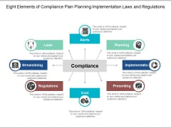 Eight Elements Of Compliance Plan Planning Implementation Laws And Regulations Ppt Powerpoint Presentation Model Backgrounds