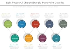 Eight Phases Of Change Example Powerpoint Graphics