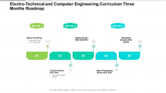 Electro Technical And Computer Engineering Curriculum Three Months Roadmap Designs