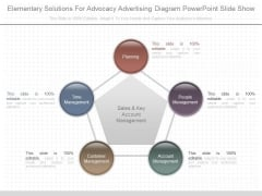 Elementary Solutions For Advocacy Advertising Diagram Powerpoint Slide Show
