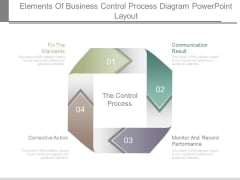 Elements Of Business Control Process Diagram Powerpoint Layout