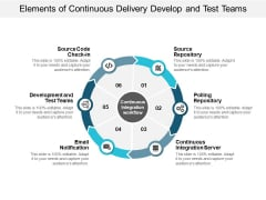 Elements Of Continuous Delivery Develop And Test Teams Ppt PowerPoint Presentation Model Information