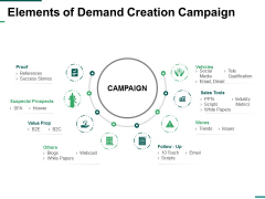 Elements Of Demand Creation Campaign Ppt PowerPoint Presentation Slides Aids