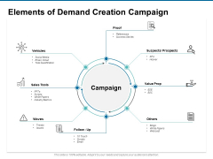 Elements Of Demand Creation Campaign Ppt PowerPoint Presentation Styles Clipart