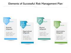 Elements Of Successful Risk Management Plan Ppt PowerPoint Presentation File Brochure PDF