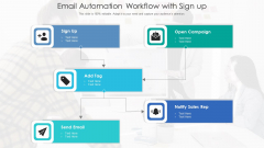Email Automation Workflow With Sign Up Ppt Inspiration Ideas PDF