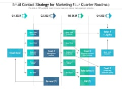 Email Contact Strategy For Marketing Four Quarter Roadmap Elements