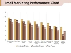 Email Marketing Performance Chart Ppt Powerpoint Presentation Layouts Graphics Pictures