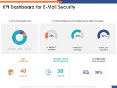 Email Security Market Research Report KPI Dashboard For E Mail Security Graphics PDF