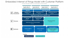 Embedded Internet Of Things Model With Customer Platform Ppt PowerPoint Presentation Infographics Pictures PDF