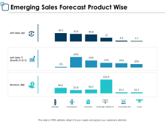 Emerging Sales Forecast Product Wise Ppt PowerPoint Presentation Pictures Graphics Template