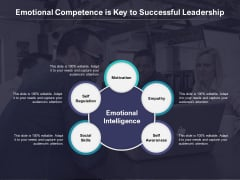 Emotional Competence Is Key To Successful Leadership Ppt Icon Designs Download PDF
