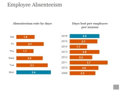 Employee Absenteeism Ppt PowerPoint Presentation Diagrams