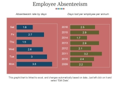 Employee Absenteeism Ppt PowerPoint Presentation Inspiration Rules