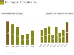 Employee Absenteeism Ppt PowerPoint Presentation Styles Sample