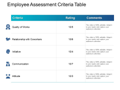 Employee Assessment Criteria Table Quality Of Works Ppt PowerPoint Presentation Infographics Background Image