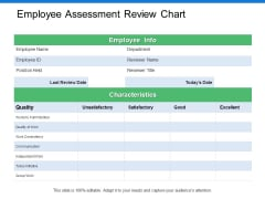 Employee Assessment Review Chart Ppt PowerPoint Presentation Ideas Slide Portrait
