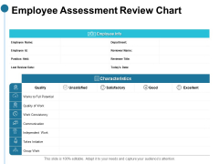 Employee Assessment Review Chart Ppt PowerPoint Presentation Pictures Introduction