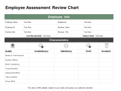 Employee Assessment Review Chart Ppt PowerPoint Presentation Portfolio Templates