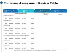 Employee Assessment Review Table Ppt PowerPoint Presentation Layouts Picture