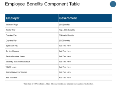 Employee Benefits Component Table Minimum Wage Ppt PowerPoint Presentation Summary Graphics Pictures