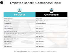 Employee Benefits Components Table Wage Ppt PowerPoint Presentation Summary Structure