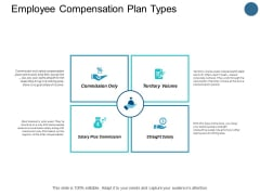Employee Compensation Plan Types Checklist Ppt PowerPoint Presentation Portfolio Outfit