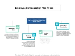 Employee Compensation Plan Types Commission Ppt PowerPoint Presentation Outline Themes