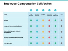 Employee Compensation Satisfaction Employee Value Proposition Ppt PowerPoint Presentation Infographic Template Layouts
