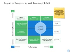 Employee Competency And Assessment Grid Ppt PowerPoint Presentation Infographic Template Clipart Images