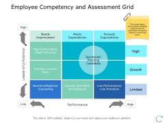 Employee Competency And Assessment Grid Ppt PowerPoint Presentation Layouts Images