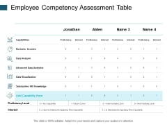 Employee Competency Assessment Table Data Analysis Ppt PowerPoint Presentation Show Elements