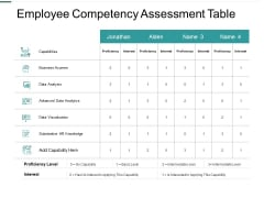 Employee Competency Assessment Table Data Visualization Ppt PowerPoint Presentation Infographic Template Grid