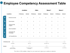 Employee Competency Assessment Table Ppt PowerPoint Presentation Backgrounds
