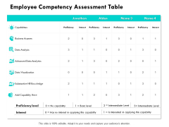 Employee Competency Assessment Table Ppt Powerpoint Presentation File Aids