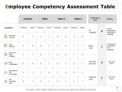 Employee Competency Assessment Table Ppt PowerPoint Presentation Ideas Graphics Download