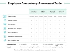Employee Competency Assessment Table Ppt PowerPoint Presentation Infographics