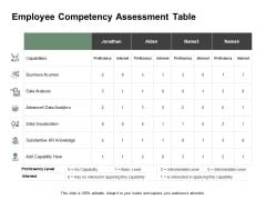 Employee Competency Assessment Table Ppt PowerPoint Presentation Summary Slideshow