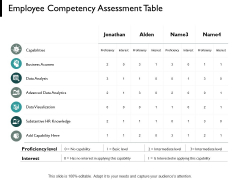 Employee Competency Assessment Table Slide Data Analysis Ppt PowerPoint Presentation Portfolio Backgrounds
