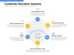 Employee Competency Matrix Customer Decision Journey Ppt Icon Slides PDF