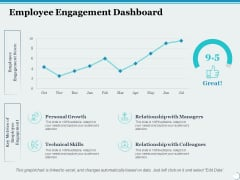 Employee Engagement Dashboard Ppt PowerPoint Presentation Inspiration Format