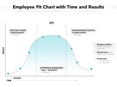 Employee Fit Chart With Time And Results Ppt PowerPoint Presentation Ideas Templates PDF