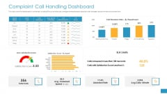 Employee Grievance Handling Process Complaint Call Handling Dashboard Icons PDF
