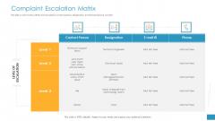 Employee Grievance Handling Process Complaint Escalation Matrix Download PDF