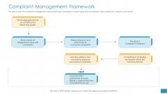 Employee Grievance Handling Process Complaint Management Framework Guidelines PDF