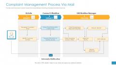 Employee Grievance Handling Process Complaint Management Process Via Mail Background PDF